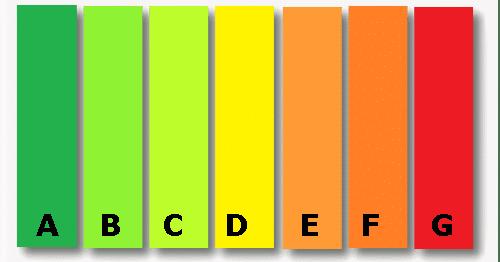 Energielabel kleuren